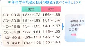 年細別平均値